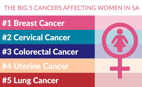 The big 5 cancers affecting women in SA